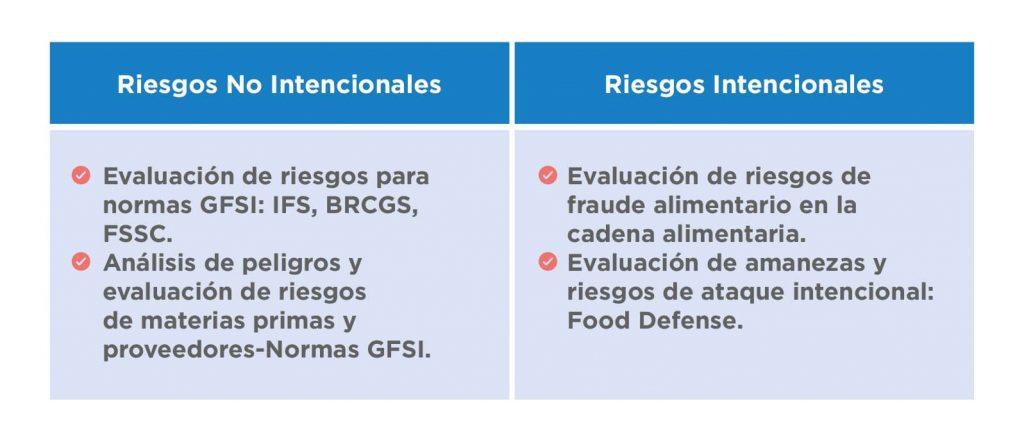 La evaluación de riesgos para normas GFSI es la base del enfoque preventivo