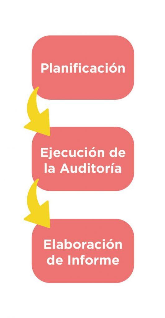 Auditoría interna y de proveedores