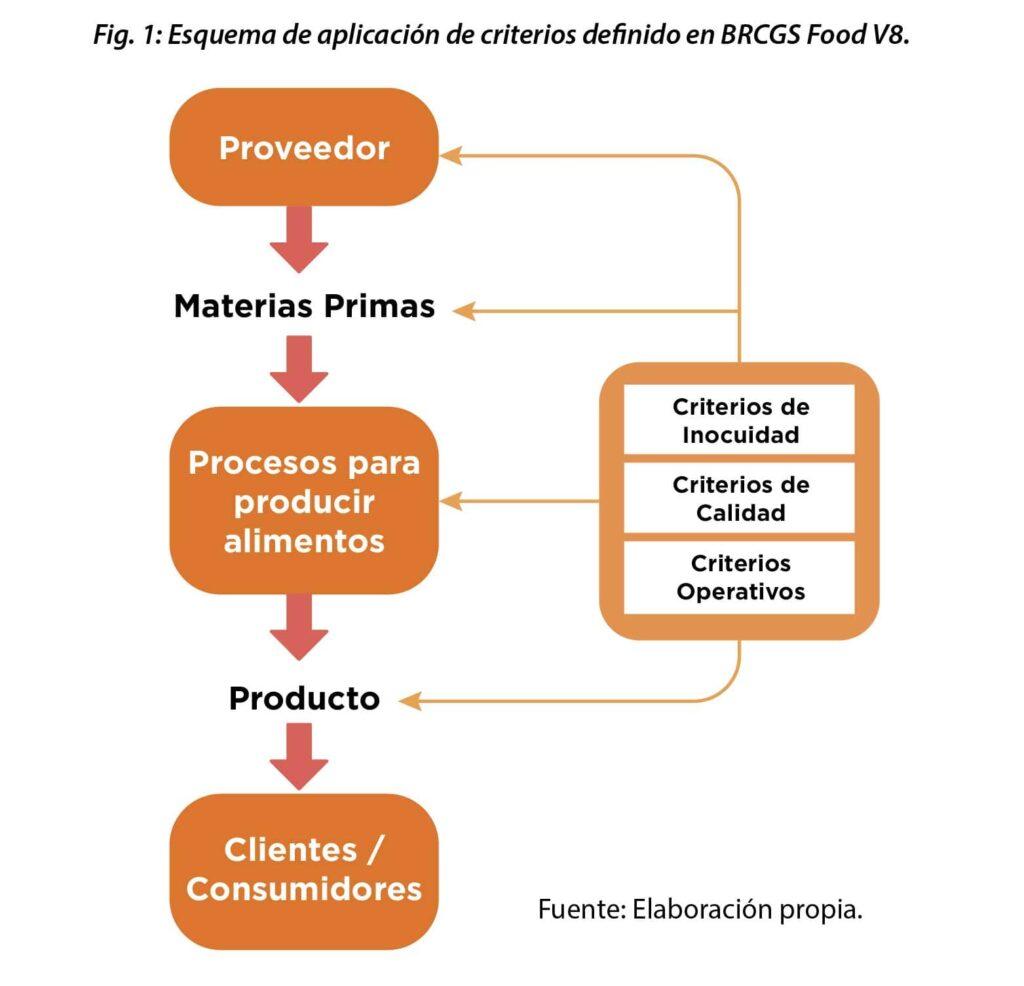 Criterios de inocuidad en BRCGS Food V8