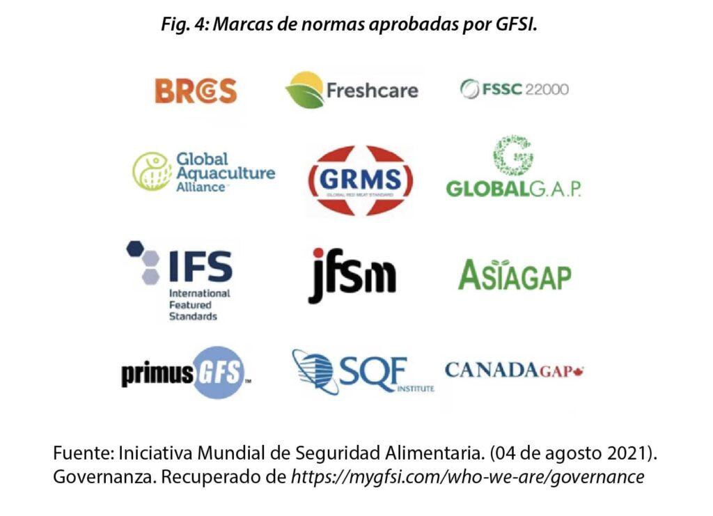 Esquemas aprobados por GFSI