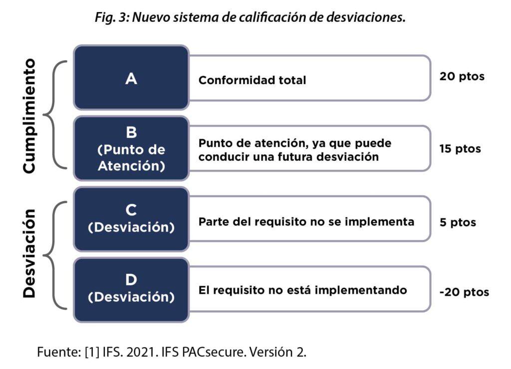Calificación de requisitos en IFS PACsecure versión 2