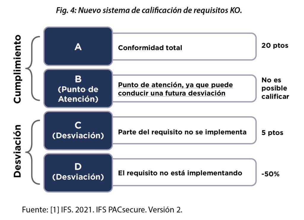 Requisitos KO en IFS PACsecure versión 2