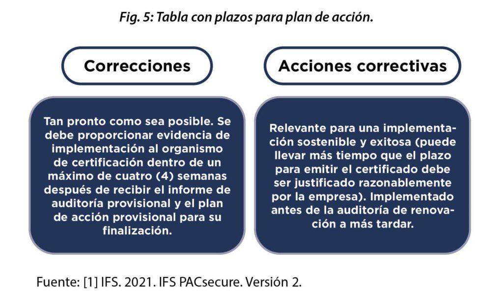 Correcciones y acciones correctivas
