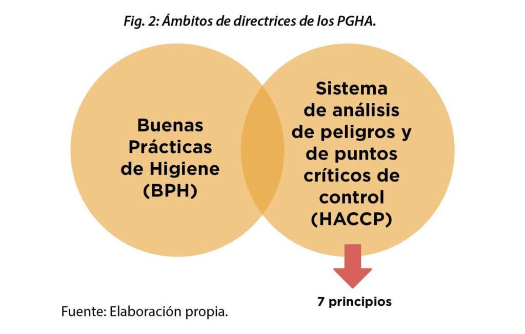 HACCP y la higiene de los alimentos.